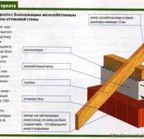 Мауэрлат крепление к силикатному блоку