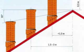 Как установить дымоход через крышу?