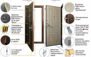 Как укрепить порог двери?