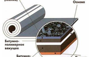 Бикрост ТКп технические характеристики